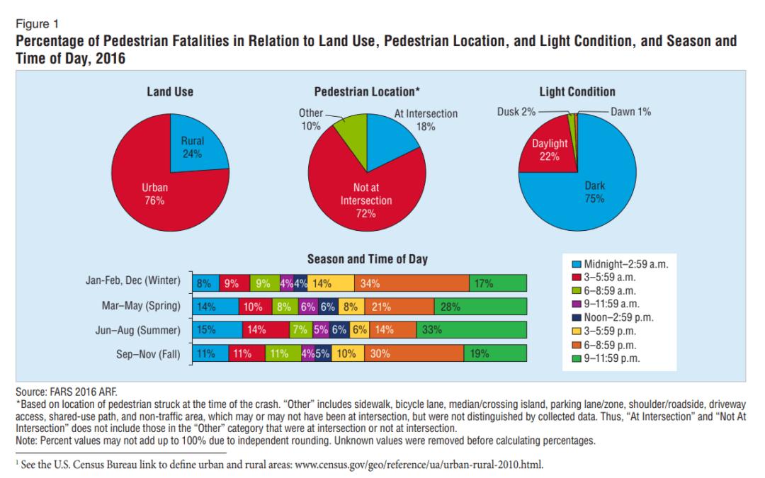 NHTSA Pedestrian Safety Statistics
