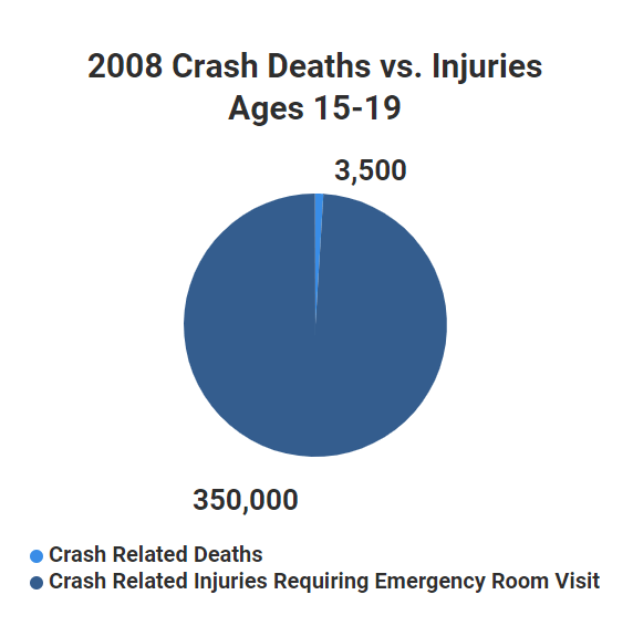 Fatalities are Just a Fraction of Teen Driving Injuries